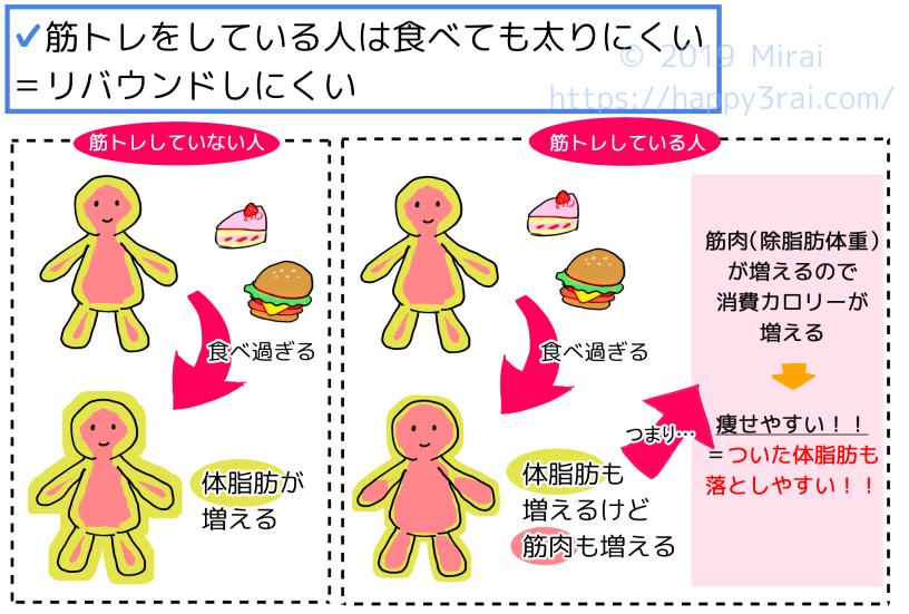 筋トレをすることで、食事を多めにとるステップ1では脂肪より筋肉が優先的につき、食事量を減らすステップ2では筋肉より体脂肪が優先して落ちます。